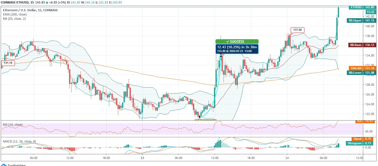 Ethereum (ETH) Price News