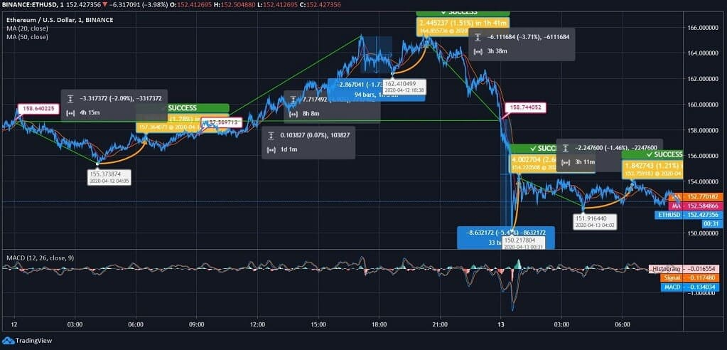 Ethereum (ETH) Price News